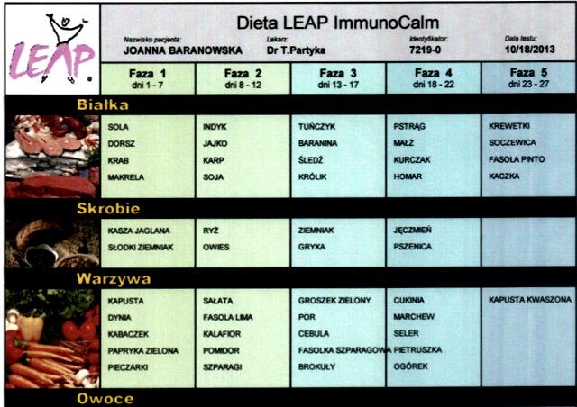 dieta_leap