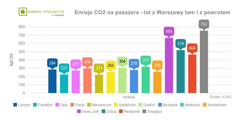 Takie emisje powoduje latanie z Warszawy i z powrotem do najpopularniejszych 10 miast / Źródło: Green Projects