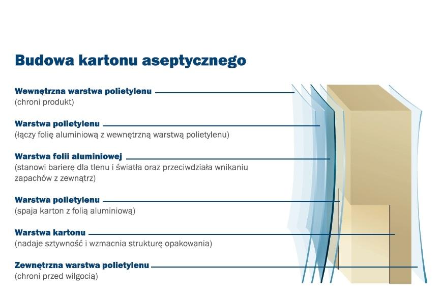 Budowa kartonu aseptycznego, czyli popularnie tetrapaku. Źródło: https://www.tetrapak.com/pl